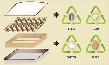 How Old Spring Mattresses Can Be Recycled