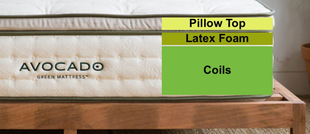 Construction of Avocado Green mattress