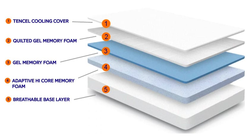 nectar mattress construction layers