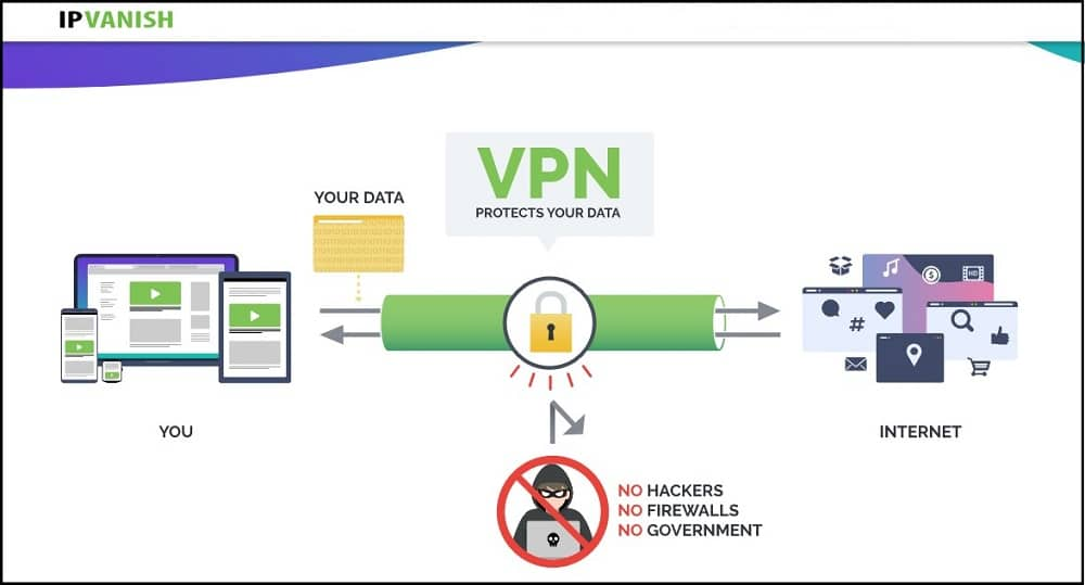IPVanish Security and privacy