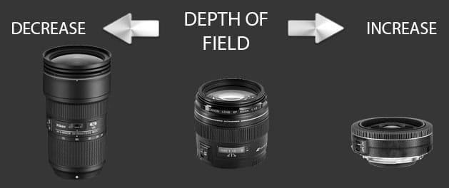 longer focal length lens setting