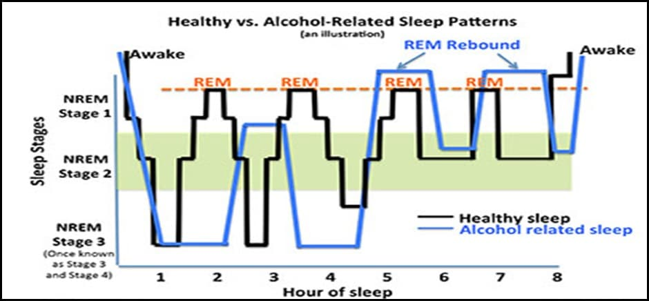 Sleep Stages Changes Duration with alcohol