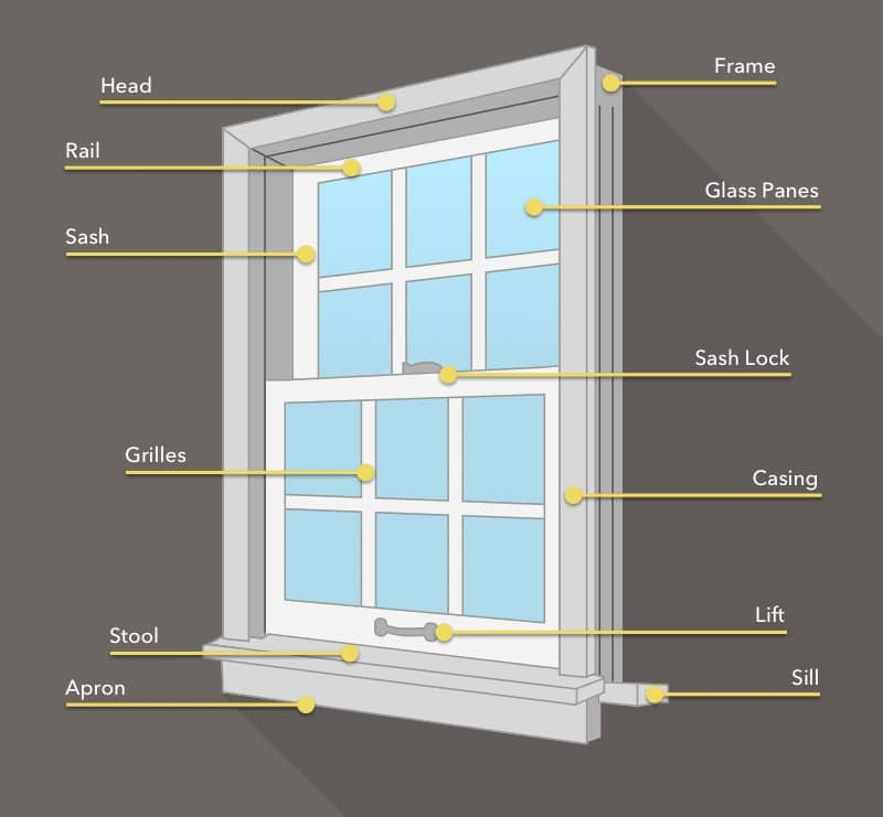 window components